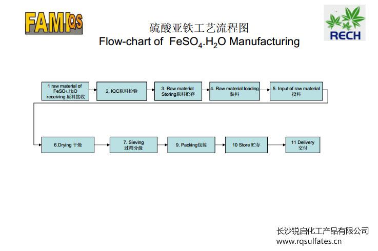 工業級一水硫酸亞鐵生產工藝流程圖